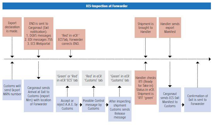 ecs inspection forwarder